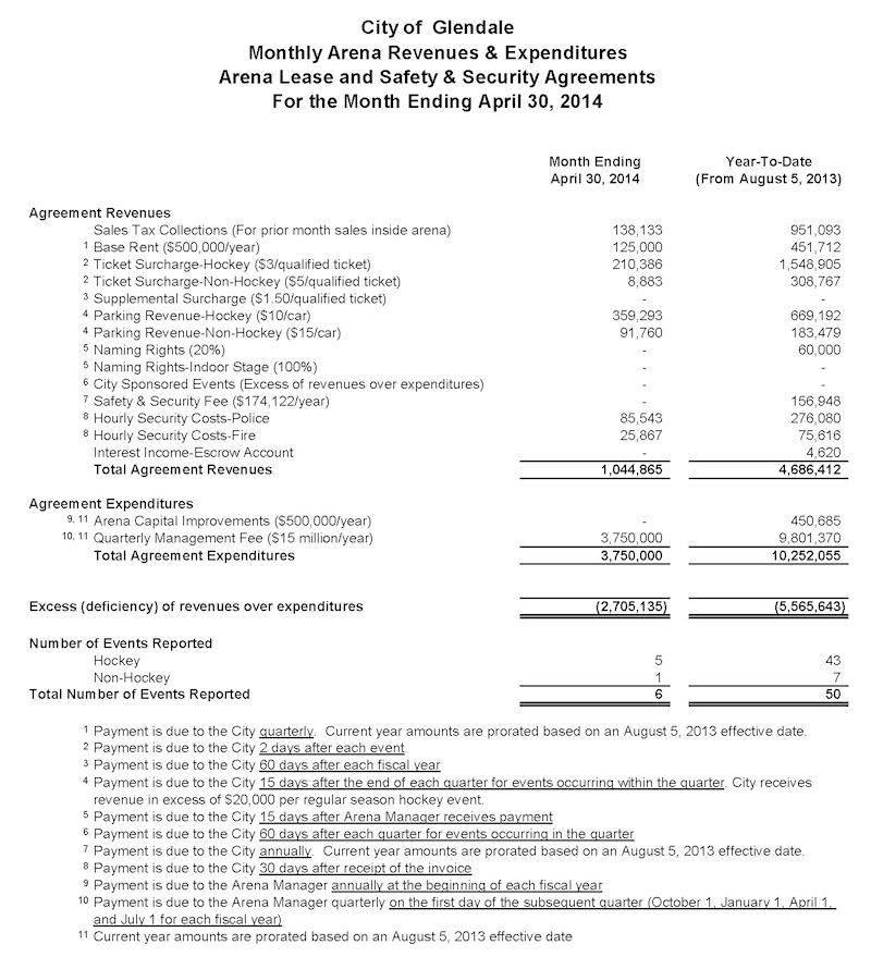 City of Glendale April 2014 Monthly Arena Report